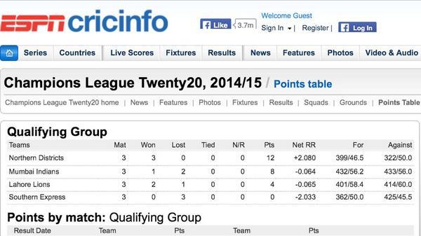 Cricinfo in denial... #CLT20 http://t.co/Pl0tyOwKq0