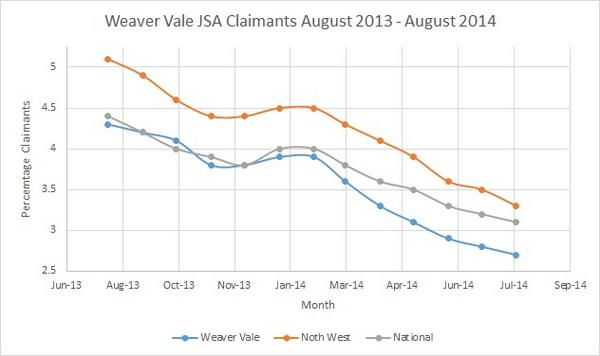 Great News that #weavervale #jsa count has dropped again to 2.7% - that's 4.3% since 2010 http://t.co/piKXZDd39f
