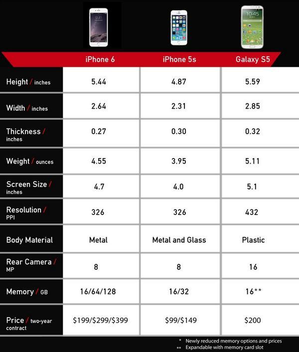 IPHONE 5S VS SAMSUNG GALAXY S5 SPECS
