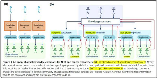 The bottleneck for realizing personalized medicine is now interpretation. GB http://t.co/xIw3QGZaLs #pm101 #genomics http://t.co/h7b3yhH00I