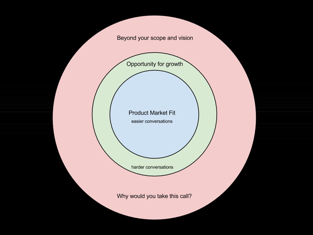 How Difficult Conversations Grow Your Product http://t.co/Q0BqjxKyrT http://t.co/qU3ape4Jsu