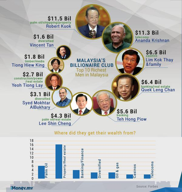 Top 10 Richest Men In Malaysia [Infographic] - http://t.co/63R3KJw3M9 via @iMoneyMY http://t.co/UaELf33z26