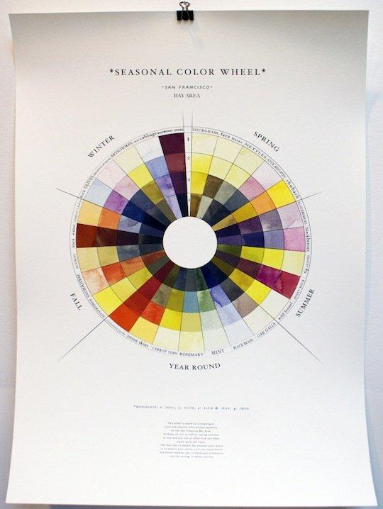 The Seasonal Color Wheel: A Guide to Natural Dyes Made From Seasonal Foods http://t.co/4OTp9V9h1j http://t.co/HeTXItRTlR
