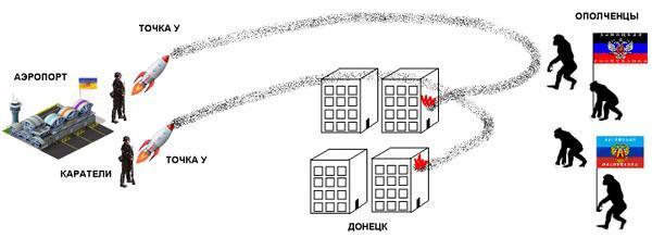 """Кремлевские ублюдки придумывают несусветную ложь. Шизофреники из Следственного комитета РФ объявили на весь мир, что поймали какого-то бойца батальона """"Днепр"""", - Филатов - Цензор.НЕТ 6256"""