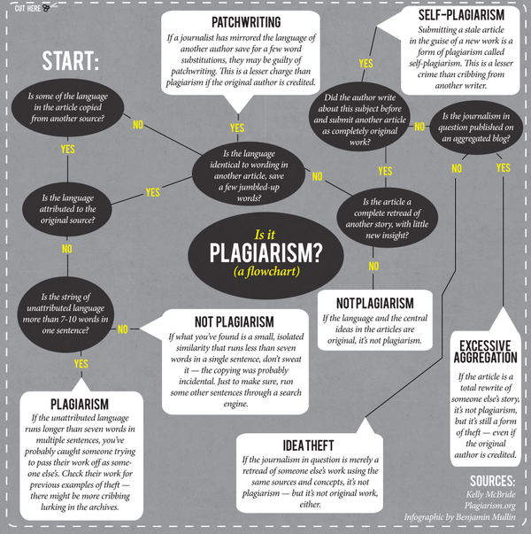 Included in @BenMullin's @Poynter post: This fantastically handy flowchart for ferreting out #plagiarism. #muckedup http://t.co/ChywXexcMQ