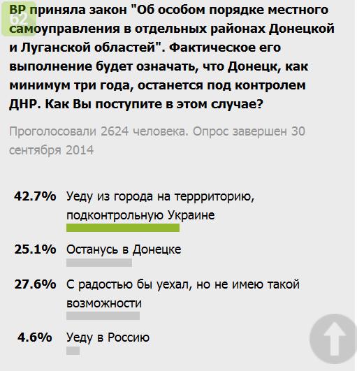 Жители Донбасса начали партизанскую борьбу с террористами: нападают на боевиков, подрывают артиллерийские установки, - СНБО - Цензор.НЕТ 6346