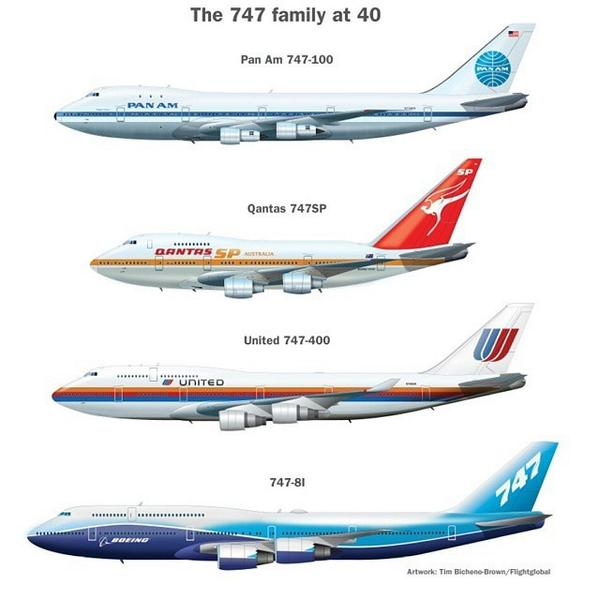 Megaplane on twitter by dromokratis boeing 747 family artwork megaplane on twitter by dromokratis boeing 747 family artwork blueprint jumbo jet jumbojet 40years boeinglovers aircraft malvernweather Choice Image