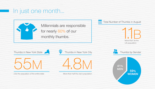 Nearly 60% of thumbs on Pandora in August came from Millennials. See more here: http://t.co/LxDQy18WN3  #AWXI http://t.co/MLCxcBQEcX