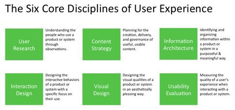 .@gabyprado_ux There is good reason for that, content strategy is a discipline of UX. http://t.co/iKeODBa8jb