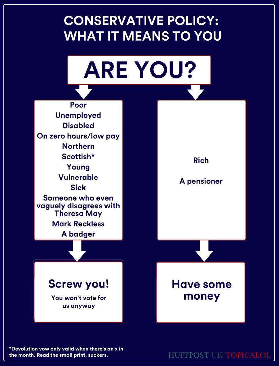 How Tory policy affects you: a handy flowchart #cpc14  (done for @huffpostukcom) http://t.co/a6KAmRF7ja http://t.co/2QIQ1Pqmwt