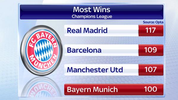 Los 4 equipos que más partidos han ganado en la Champions League ( gráfico)