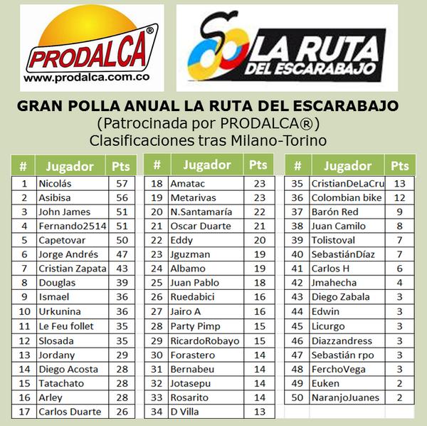 Polla Milano-Turin valida 34/36 gran Polla Anual PRODALCA By43v55IIAAXv35