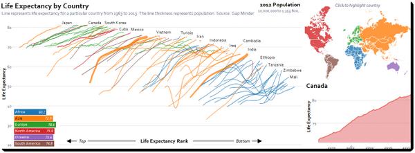 """Why a chart should start, not end, a conversation"" - my latest on @HuffPostUKTech http://t.co/GILz7WxKUt #dataviz http://t.co/jSfXvw8tts"