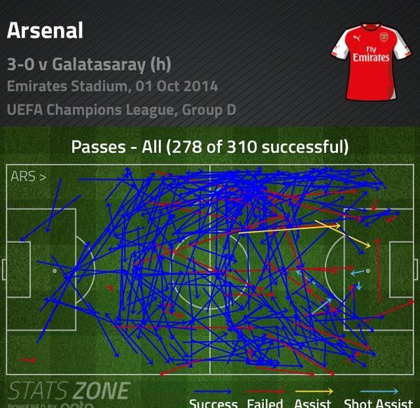 El Arsenal completó el 90% de sus 310 pases de la primer tiempo