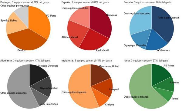 El desigual reparto del gasto de fichajes entre las grandes ligas europeas (gráfico)