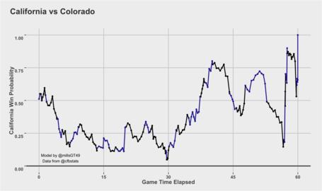 This Colorado vs. Cal win probability chart looks like an aneurysm.  http://t.co/Gd7IAf1qSP http://t.co/r3LYQ6krcP
