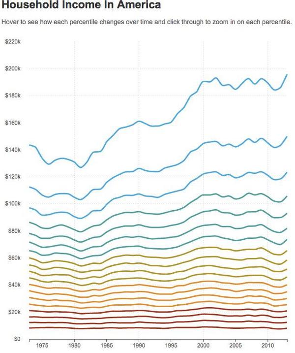 40 Years Of Income Inequality In America, In Graphs  http://t.co/8nN1hXy5xa http://t.co/nikHz14qoD