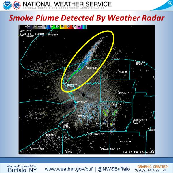 NWS Buffalo On Twitter Smoke Plume From A Large Fire In Niagara - Nws buffalo radar