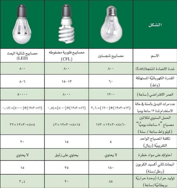 رد: طرق للتوفير   1- الكهرباء و كيف تقلل الفاتوره بنسبة 40 %