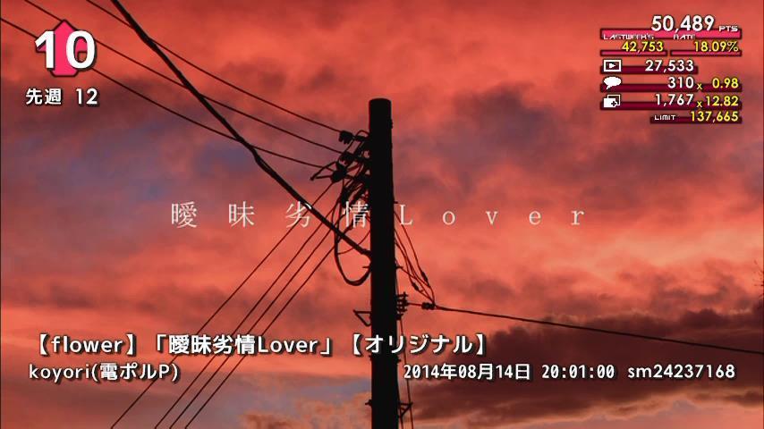 週刊VOCALOIDとUTAUランキング #362・304 [Vocaloid Weekly Ranking #362] ByB8zaICIAA0Fpr