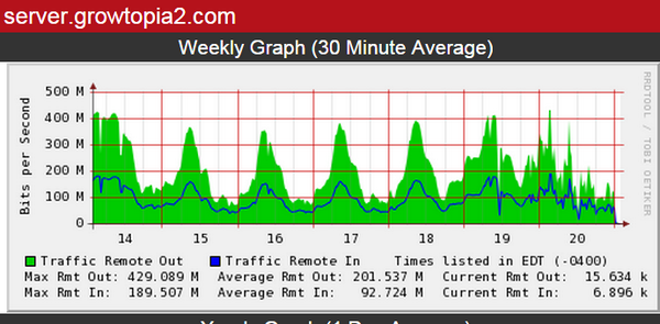 A sad bandwidth chart indeed.  Server down to diagnose network issues.  Amazed how cool Growtopians are about this http://t.co/ar9ugwEo8Q
