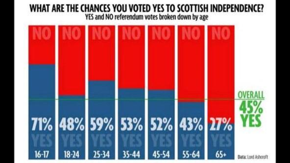 The stats prove that Scotland should now have a referendum on gaining independence from the over 55s (HT @adam8642z) http://t.co/ZrAGEZjLK0