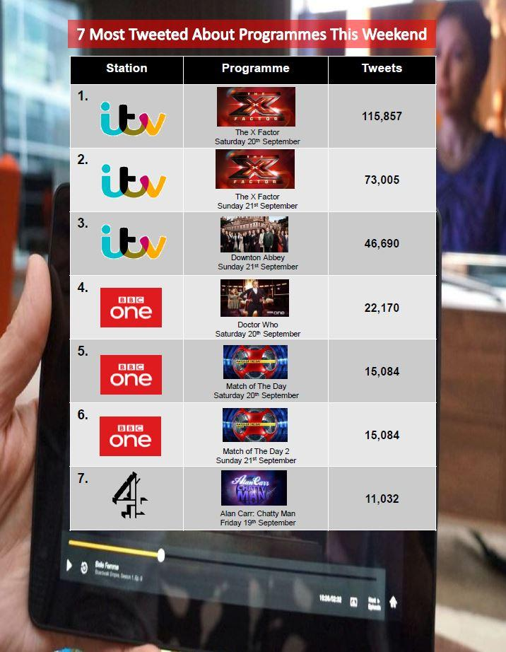 Here is this week's #7MostTweeted as @ITV dominated this weekends Twitter action with #TheXFactor and #DowntonAbbey http://t.co/QQZaevC2R2