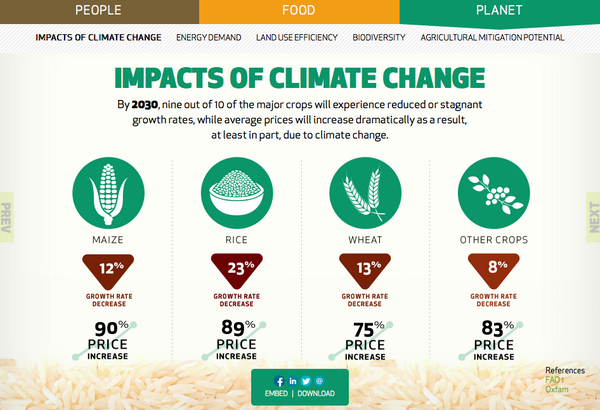 By 2030, climate change is set to reduce crop yield growth & increase food prices http://t.co/tpCvHlCLow #Climate2014 http://t.co/6iun5pW9yK