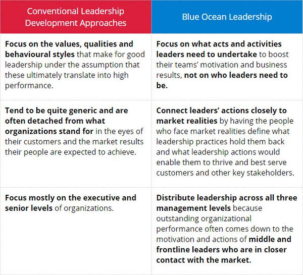 suggest how cpw can create a blue ocean strategy It is about creating and capturing uncontested market space, thereby making  a  given and can be reconstructed by the actions and beliefs of industry players.