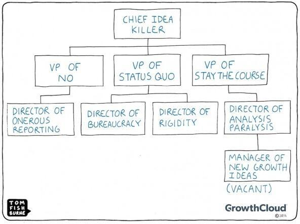 Great chart of dealing with bureaucrats:  http://t.co/4TPh3nBaK0 this was exactly my experience this AM