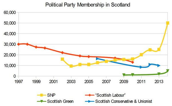 """Think @scottishlabour could do with updating claim to being """"Scotland's Largest Political Party"""". Or publish figures http://t.co/0pQ95zZ7wo"""