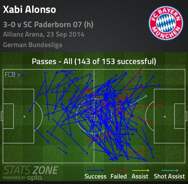 [14] [Mittelfeld] Xabi Alonso - Page 6 ByPfB_zIAAAtj9c