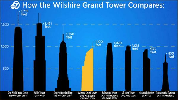 wilshire grand tower to be la s tallest building amp highest skyscraper