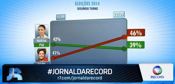 Dilma amplia vantagem e venceria Marina no 2º turno, diz Vox Populi http://t.co/tJPT4TBkxS #JornalDaRecord http://t.co/h4VXa7Vr8A