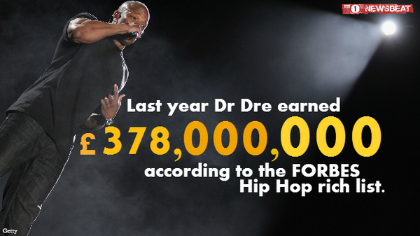 With $620m, @drdre has become the highest earning musician on any @Forbes annual list. http://t.co/TvQa0pU8KH http://t.co/NSjG73VT5W