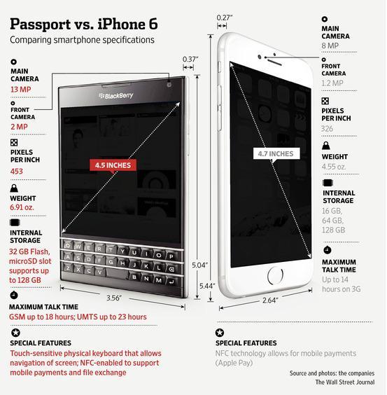 Blackberry passport iphone