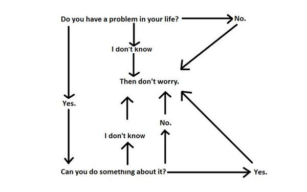 This flow chart tells you when you should worry about anything: http://t.co/RfoVh0wppA http://t.co/pRPbabwRrC