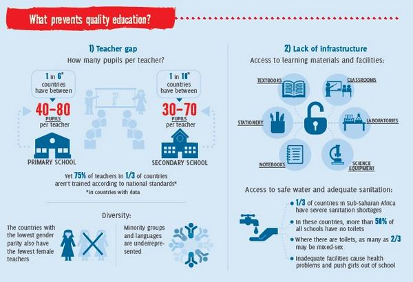 """UNESCO on Twitter: """"What prevents quality education? New ..."""