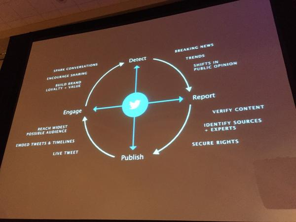 """How @twitter relates to the journalism world according to the """"news compass"""" presented by @vivian #ONA14tempest http://t.co/vyBaem4fOt"""