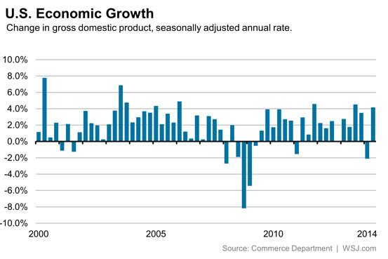 Three charts to help prepare for Friday's GDP report http://t.co/ZVN3oxqXKs by @JMitchellWSJ via @WSJecon http://t.co/RU6QAKkhjW