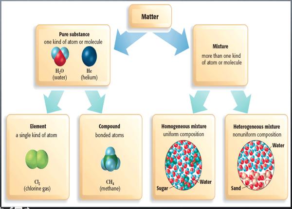 Scott Schmelzle On Twitter The Classification Of Matter Flowchart