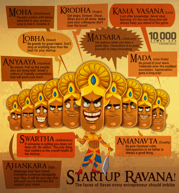 10000 start ups on twitter this dusshera we show how the 10000 start ups on twitter this dusshera we show how the qualities represented by the 10 heads of ravana are good for entreps solutioingenieria Images