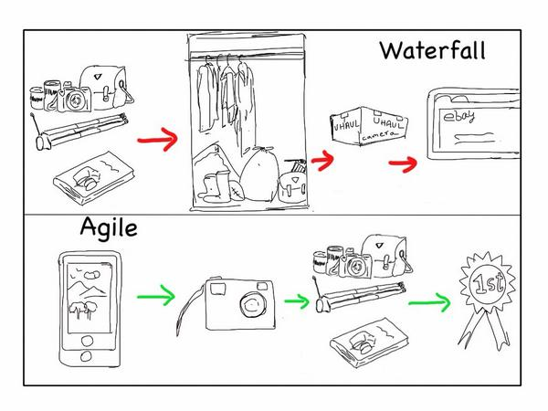 Venkatesh rao on twitter cartoon waterfall vs agile for Why agile is better than waterfall