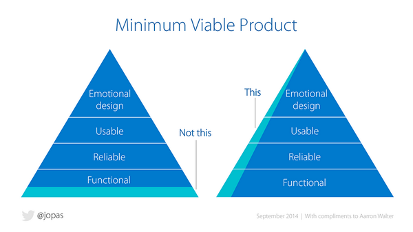 Minimum Viable Product: Build a slice across, instead of one layer at a time. #mvp /cc @aarron @benhyphenrowe http://t.co/0koefYMrpf