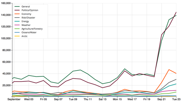 Huge spike in tweets about #climatechange during @UN Climate Summit on Tuesday http://t.co/uV9B4Q5dXg #Climate2014 http://t.co/kE7VnLQrqn