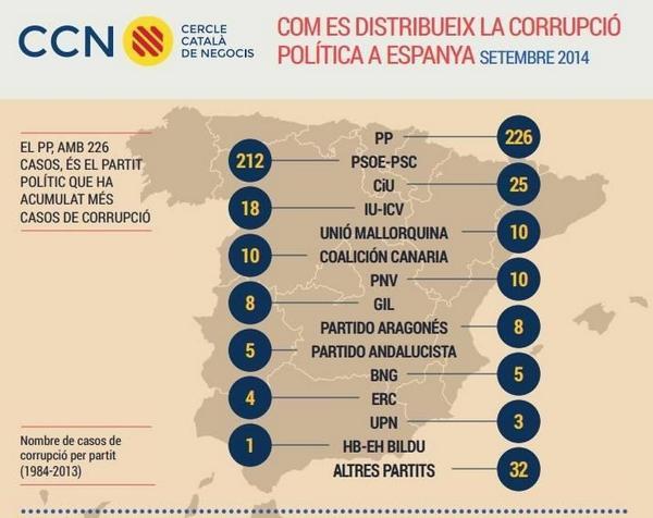 Informe interessant sobre la distribució de la corrupció política http://t.co/HA0Q9F1ANG #Pujol324 http://t.co/YAev8kN0q2