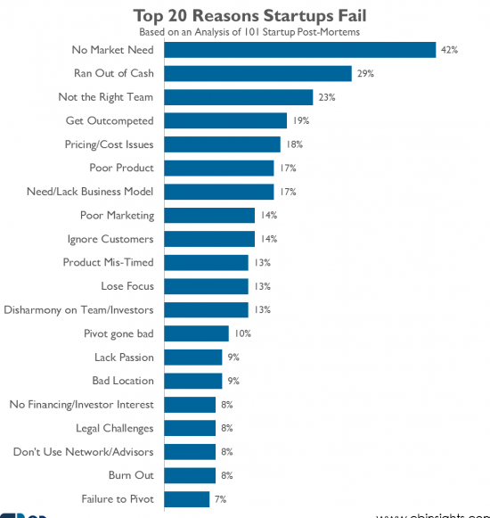Why Startups Fail, According to Their Founders http://t.co/L9J3Mog9qv http://t.co/jiboA6Gowp