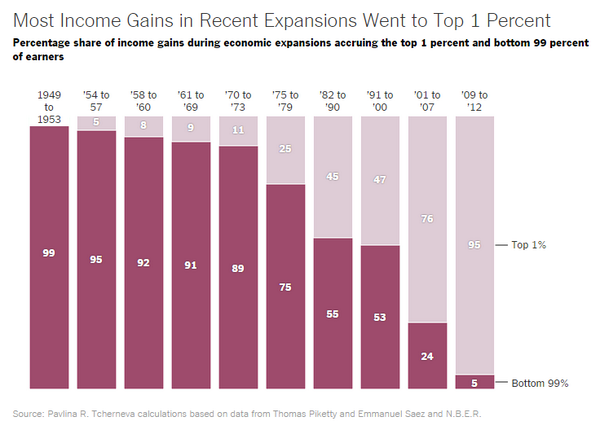 The Benefits of Economic Expansions Are Increasingly Going to the Richest Americans http://t.co/2V0KFIiTex http://t.co/4fDOrLC2Ia