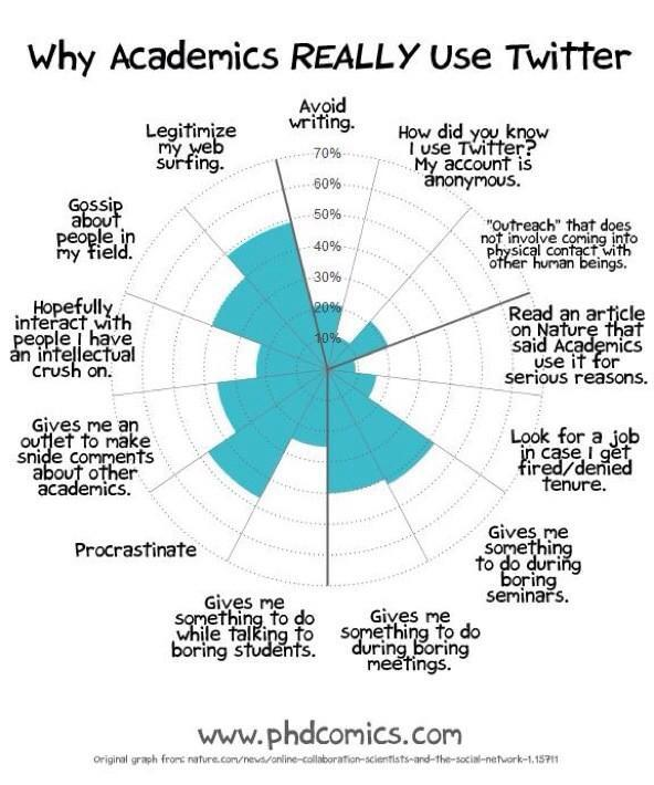 Why academics really use twitter @phdcomics #highered #twitter #comics http://t.co/8IKybhfnLg