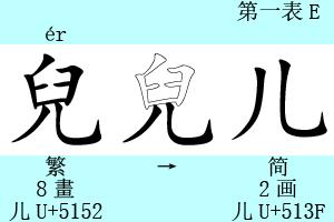 【儿】「兒」の簡化字。1912年制定の注音字母にer音として「ㄦ」が採用されている。これを元の漢字である「兒」に拡げて、1930年代に略体「儿」が産み出された。1E01